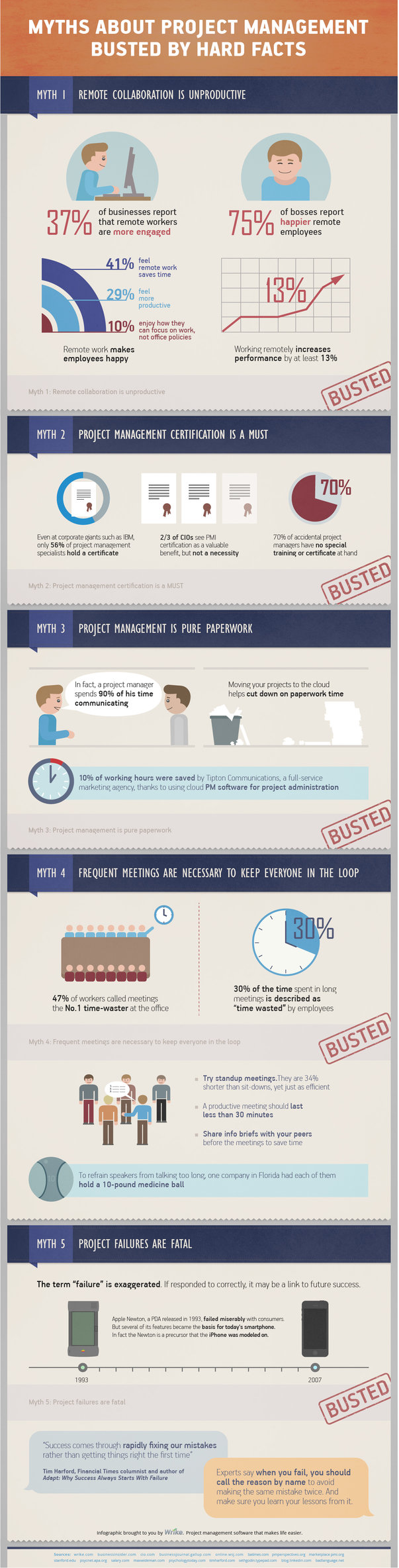 Myths About Project Management Busted By Hard Facts (Infographic)